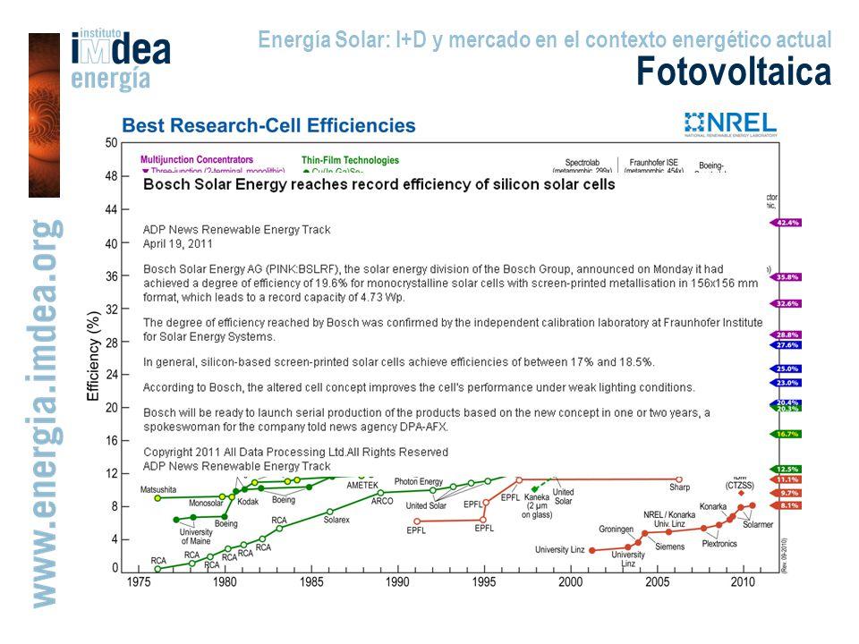 Energía Solar: I+D y mercado en el contexto energético actual Fotovoltaica