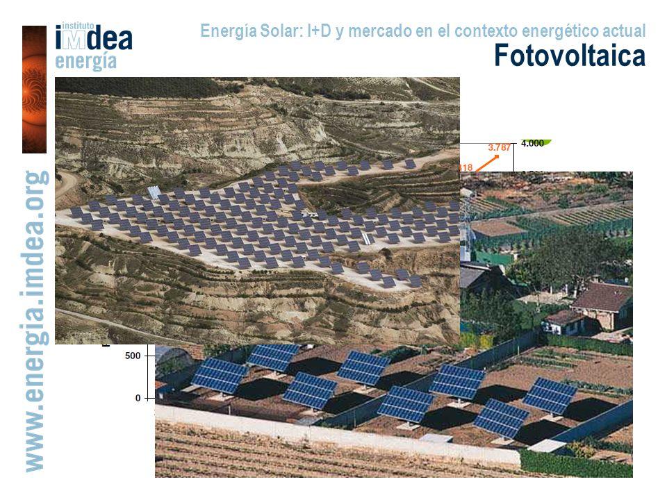 Energía Solar: I+D y mercado en el contexto energético actual Fotovoltaica El caso de España (I)