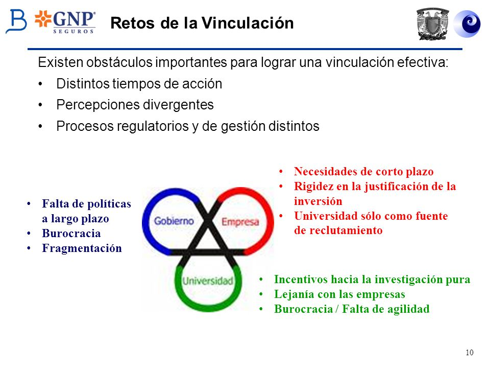 10 Retos de la Vinculación Existen obstáculos importantes para lograr una vinculación efectiva: Distintos tiempos de acción Percepciones divergentes P