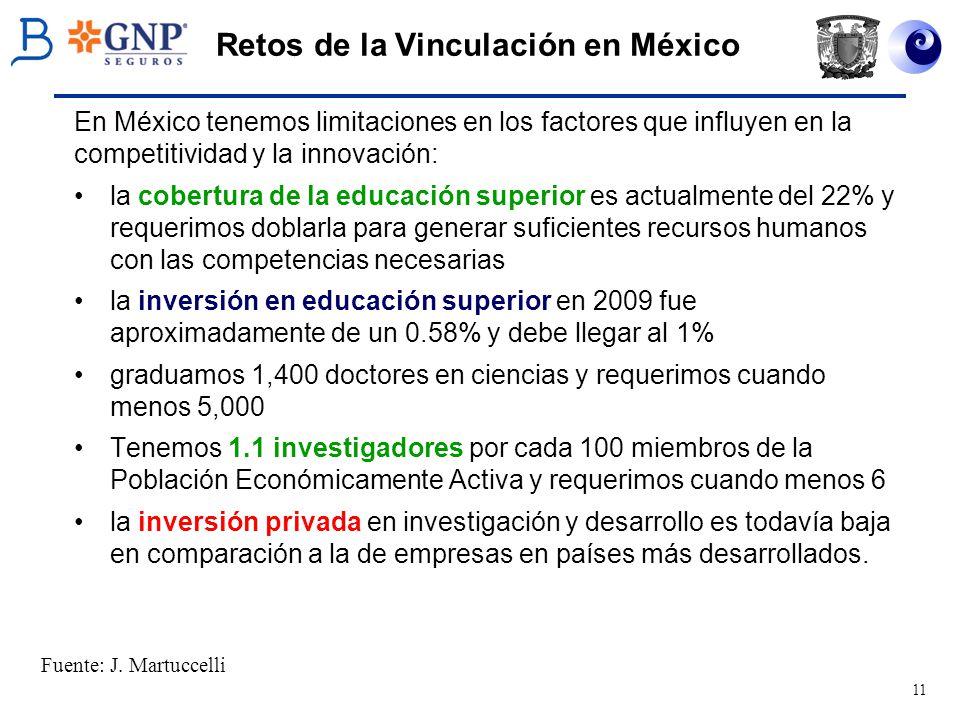 11 Retos de la Vinculación en México En México tenemos limitaciones en los factores que influyen en la competitividad y la innovación: la cobertura de