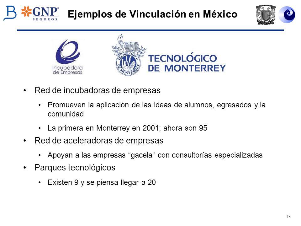 13 Ejemplos de Vinculación en México Red de incubadoras de empresas Promueven la aplicación de las ideas de alumnos, egresados y la comunidad La prime