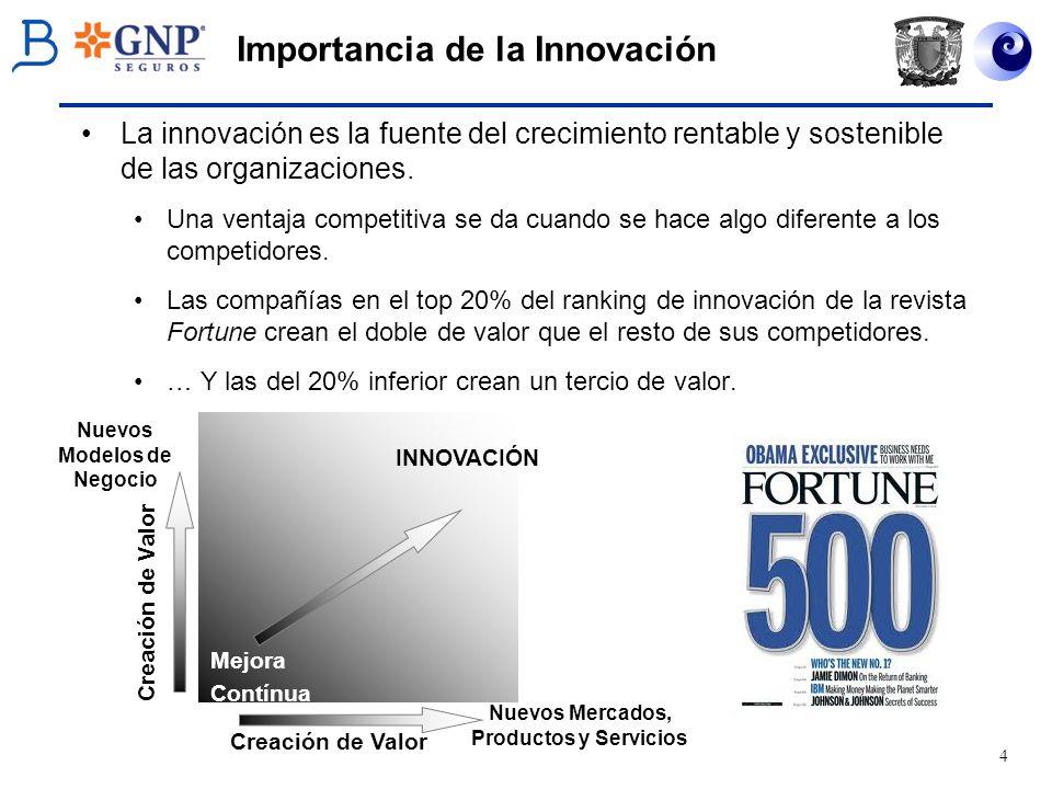 5 Importancia de la Innovación La innovación es fruto más de la transpiración que de la inspiración (Drucker) El paradigma de tener gente creativa, campeones y un ambiente libre donde trabajar no es suficiente.