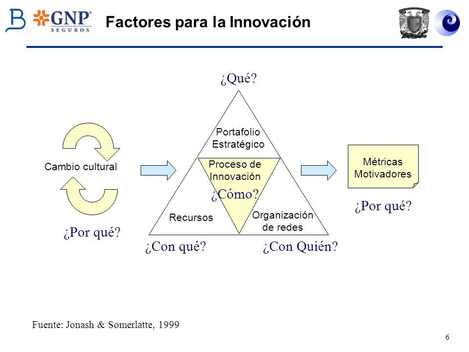 6 Factores para la Innovación Cambio cultural Portafolio Estratégico Recursos Proceso de Innovación Organización de redes Métricas Motivadores Fuente: