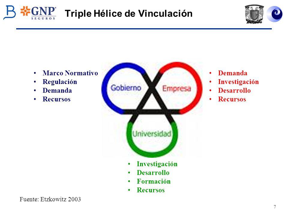 7 Triple Hélice de Vinculación Investigación Desarrollo Formación Recursos Demanda Investigación Desarrollo Recursos Marco Normativo Regulación Demand
