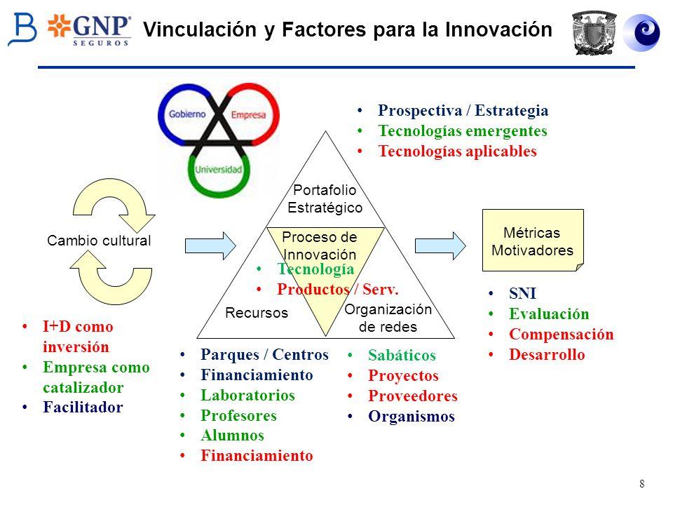 9 Vinculación en México Tenemos mucho que avanzar en términos de vinculación : el 71% de las fuentes de financiamiento para los proyectos de innovación las realizan las empresas con recursos propios; solamente el 13% de la innovación se financia con crédito de instituciones bancarias; el 82% de la innovación en producto, y el 75% de la innovación en proceso, las realiza la propia empresa con sus propios recursos y sus propias capacidades humanas; solamente un 2.8% de la innovación de producto y 3.6% de la innovación de proceso proviene de la vinculación entre la empresa con institutos o universidades.