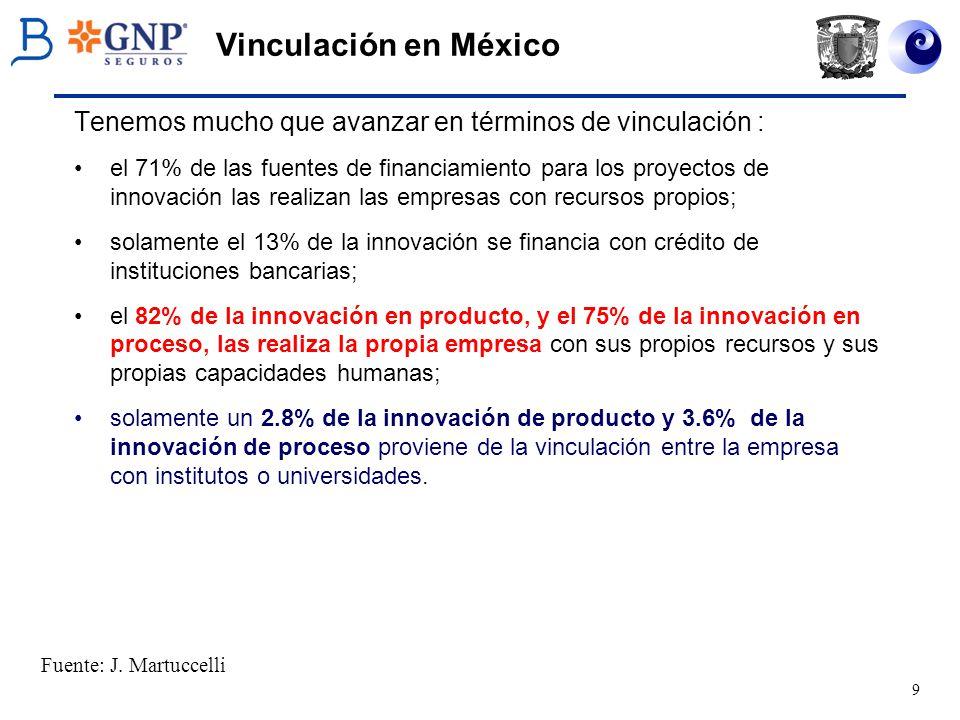 9 Vinculación en México Tenemos mucho que avanzar en términos de vinculación : el 71% de las fuentes de financiamiento para los proyectos de innovació