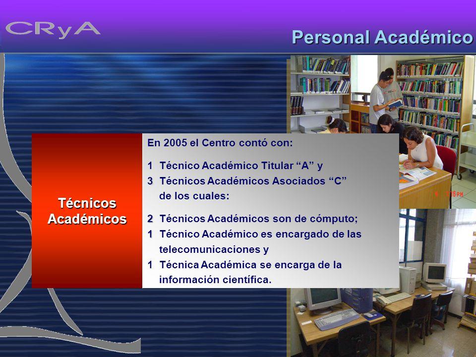 Personal Académico Técnicos Académicos En 2005 el Centro contó con: 1 Técnico Académico Titular A y 3 3 Técnicos Académicos Asociados C de los cuales: 2 2 Técnicos Académicos son de cómputo; 1 1 Técnico Académico es encargado de las telecomunicaciones y 1 Técnica Académica se encarga de la información científica.