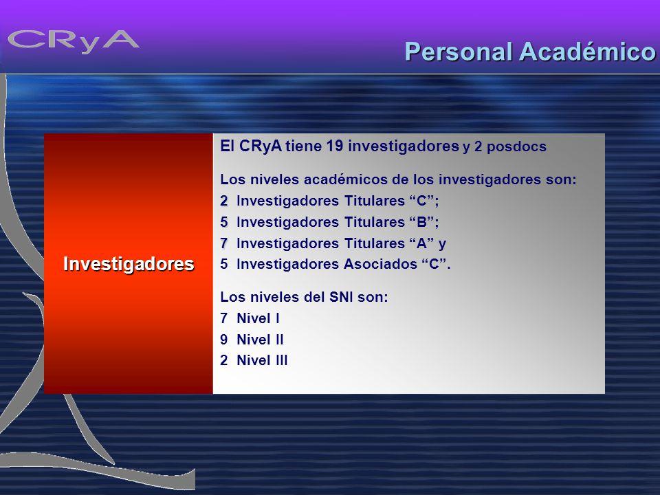 Personal Académico Investigadores El CRyA tiene 19 investigadores y 2 posdocs Los niveles académicos de los investigadores son: 2 2 Investigadores Titulares C; 5 5 Investigadores Titulares B; 7 7 Investigadores Titulares A y 5 Investigadores Asociados C.