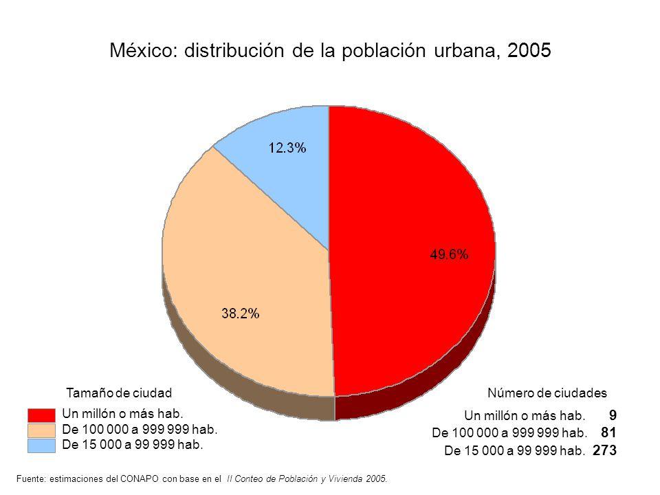 Fuente: estimaciones del CONAPO con base en el II Conteo de Población y Vivienda 2005. México: distribución de la población urbana, 2005 Tamaño de ciu