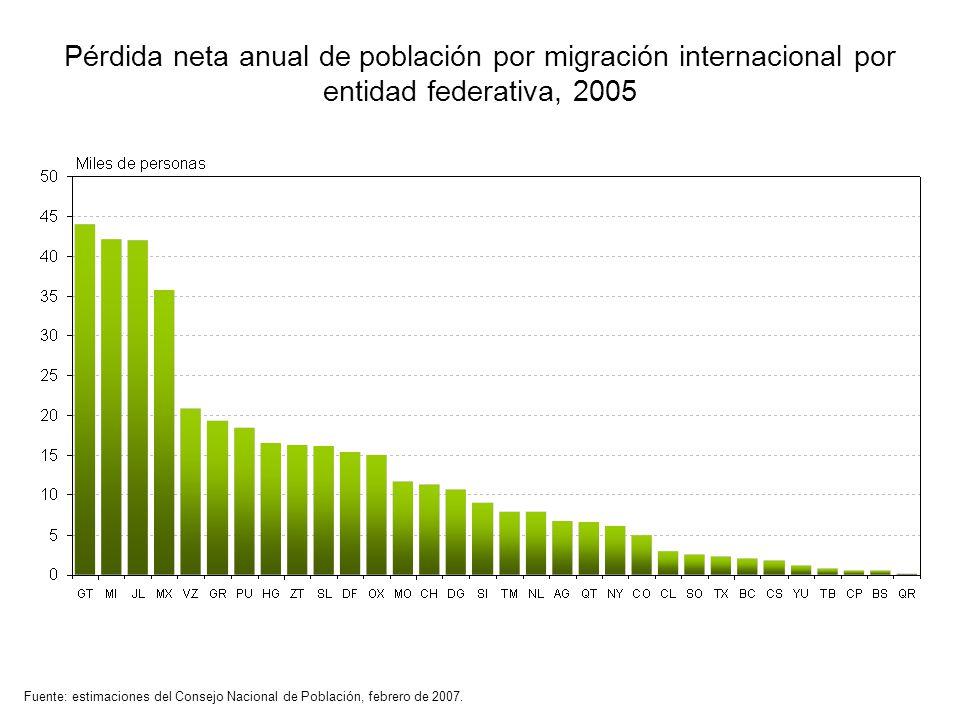 Pérdida neta anual de población por migración internacional por entidad federativa, 2005 Fuente: estimaciones del Consejo Nacional de Población, febre
