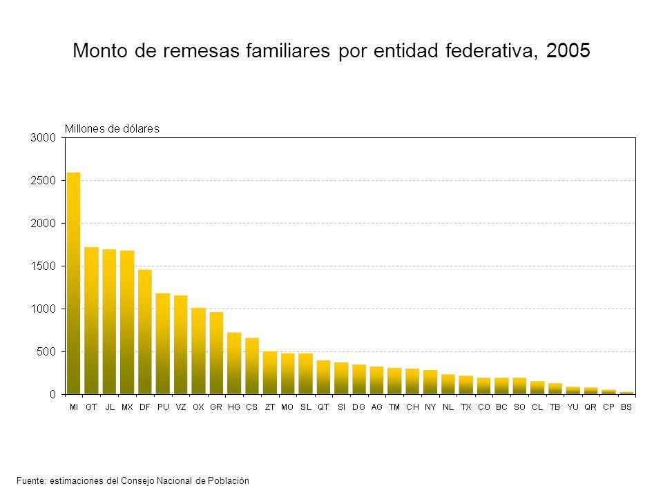Monto de remesas familiares por entidad federativa, 2005 Fuente: estimaciones del Consejo Nacional de Población