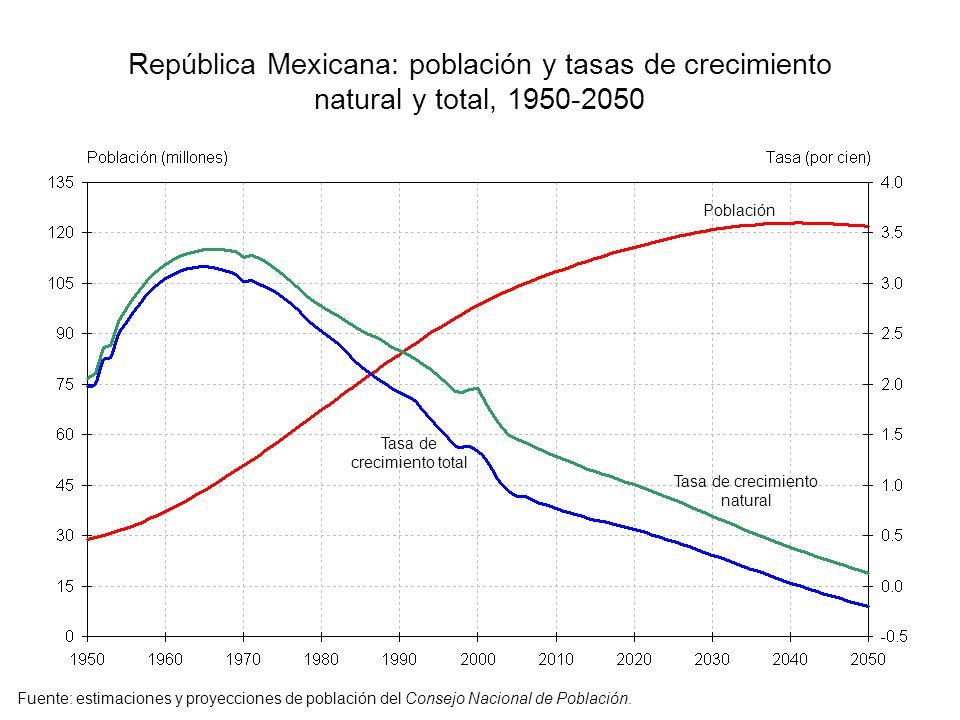 República Mexicana: población y tasas de crecimiento natural y total, 1950-2050 Población Tasa de crecimiento total Tasa de crecimiento natural Fuente