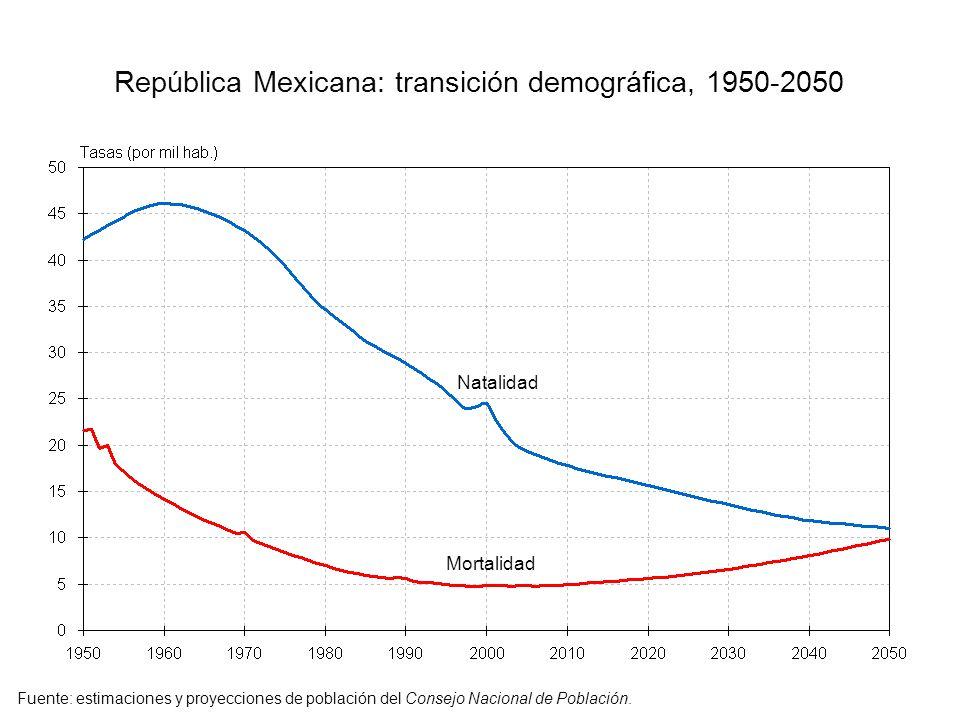 República Mexicana: transición demográfica, 1950-2050 Mortalidad Natalidad Fuente: estimaciones y proyecciones de población del Consejo Nacional de Po