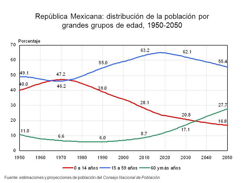 República Mexicana: distribución de la población por grandes grupos de edad, 1950-2050 Fuente: estimaciones y proyecciones de población del Consejo Na