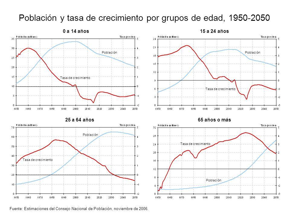 Población y tasa de crecimiento por grupos de edad, 1950-2050 Fuente: Estimaciones del Consejo Nacional de Población, noviembre de 2006. 0 a 14 años15