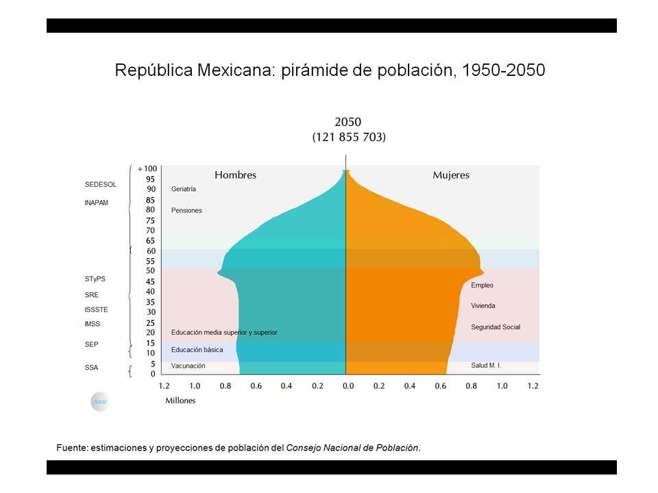 República Mexicana: esperanza de vida al nacimiento por sexo, 1950-2050 Mujeres Hombres Fuente: estimaciones y proyecciones de población del Consejo Nacional de Población.