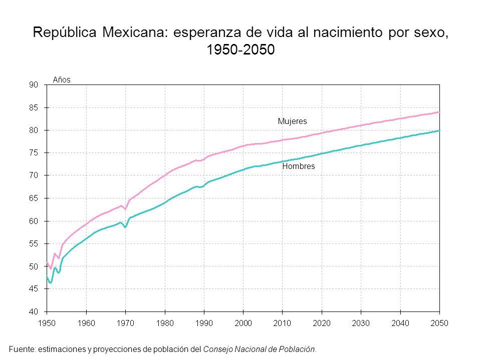 República Mexicana: esperanza de vida al nacimiento por sexo, 1950-2050 Mujeres Hombres Fuente: estimaciones y proyecciones de población del Consejo N