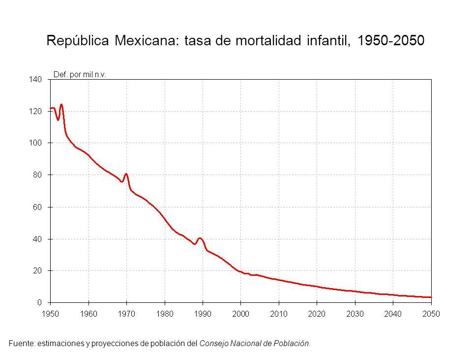 República Mexicana: tasa de mortalidad infantil, 1950-2050 Fuente: estimaciones y proyecciones de población del Consejo Nacional de Población.