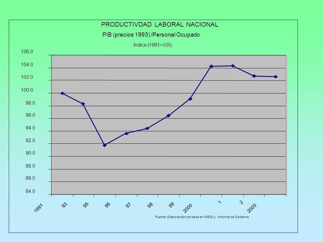 PRODUCTIVDAD LABORAL NACIONAL PIB (precios 1993) /Personal Ocupado Indice (1991=100 ) 84.0 86.0 88.0 90.0 92.0 94.0 96.0 98.0 100.0 102.0 104.0 106.0