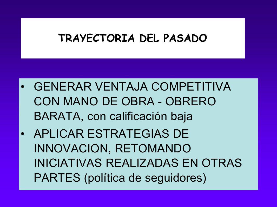 TRAYECTORIA DEL PASADO GENERAR VENTAJA COMPETITIVA CON MANO DE OBRA - OBRERO BARATA, con calificación baja APLICAR ESTRATEGIAS DE INNOVACION, RETOMAND