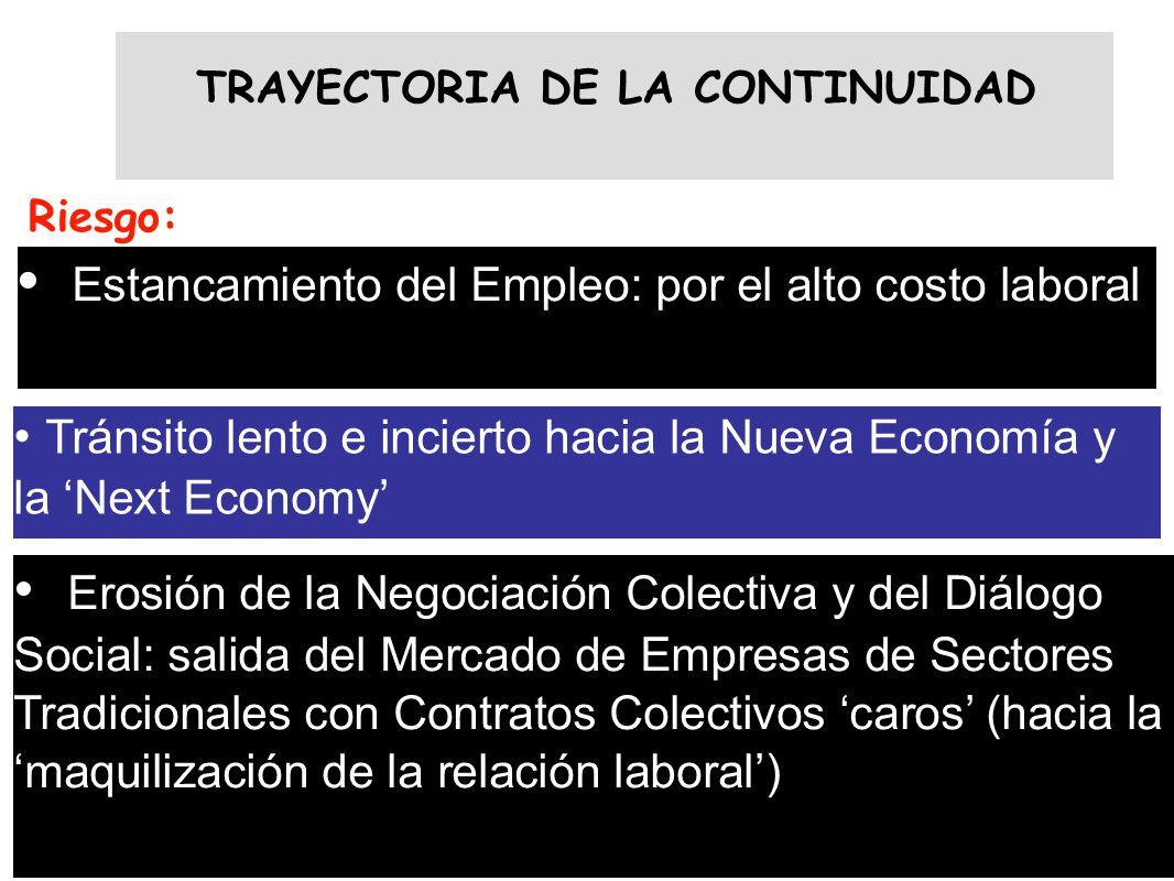 TRAYECTORIA DE LA CONTINUIDAD Riesgo: Estancamiento del Empleo: por el alto costo laboral Erosión de la Negociación Colectiva y del Diálogo Social: sa
