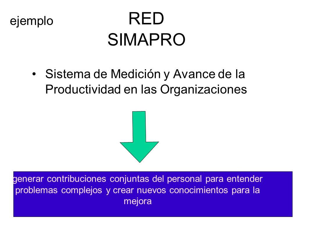 generar contribuciones conjuntas del personal para entender problemas complejos y crear nuevos conocimientos para la mejora RED SIMAPRO Sistema de Med