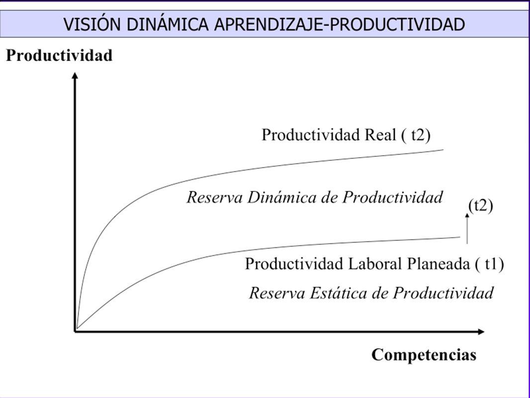 Simapro Sistema de Medición y Avance de la Productividad: Un Modelo de Aprendizaje Permanente e Incluyente OIT Mexico Industria Azucarera, desde 1995 (Complejo de aprox 200 mil trabajadores en medio rural) Es Sistemático Se Orienta a Mejoras en Procesos y Condiciones de Trabajo Ayuda a la Comunicación entre la Gerencia y el Personal Motiva al Personal: reconocimiento Es un Instrumento de Involucramiento del Personal en Calidad y Productividad (Exigencia ISO 9000; HACCP)