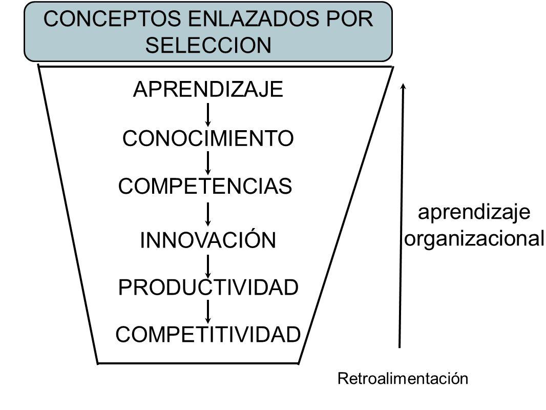 CONOCIMIENTO INNOVACIÓN COMPETENCIAS PRODUCTIVIDAD COMPETITIVIDAD CONCEPTOS ENLAZADOS POR SELECCION APRENDIZAJE Retroalimentación aprendizaje organiza