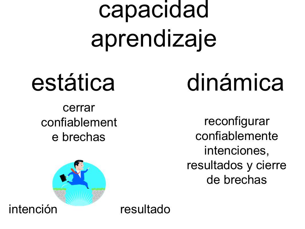 capacidad aprendizaje cerrar confiablement e brechas resultadointención dinámica reconfigurar confiablemente intenciones, resultados y cierre de brech