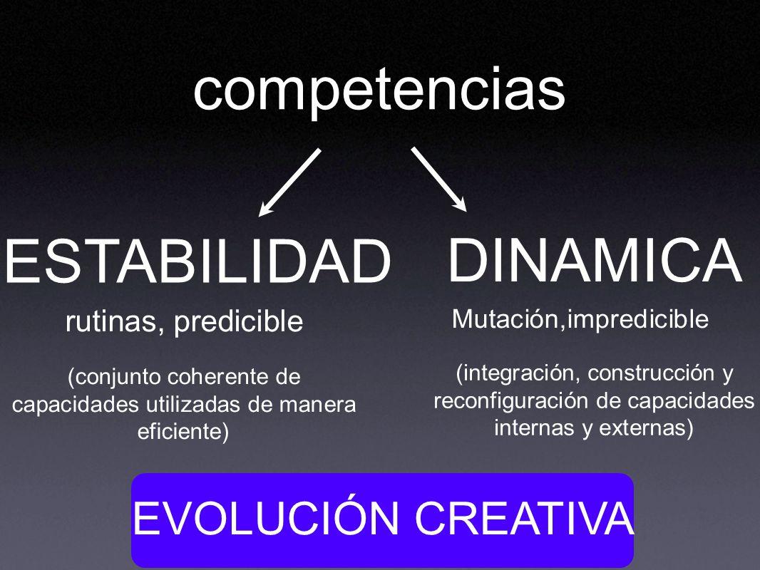 competencias ESTABILIDAD DINAMICA EVOLUCIÓN CREATIVA rutinas, predicible Mutación,impredicible (conjunto coherente de capacidades utilizadas de manera