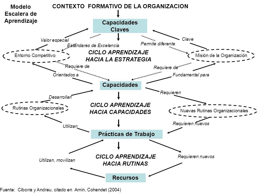 Capacidades Claves Modelo Escalera de Aprendizaje Misión de la Organización CONTEXTO FORMATIVO DE LA ORGANIZACION Entorno Competitivo CICLO APRENDIZAJ