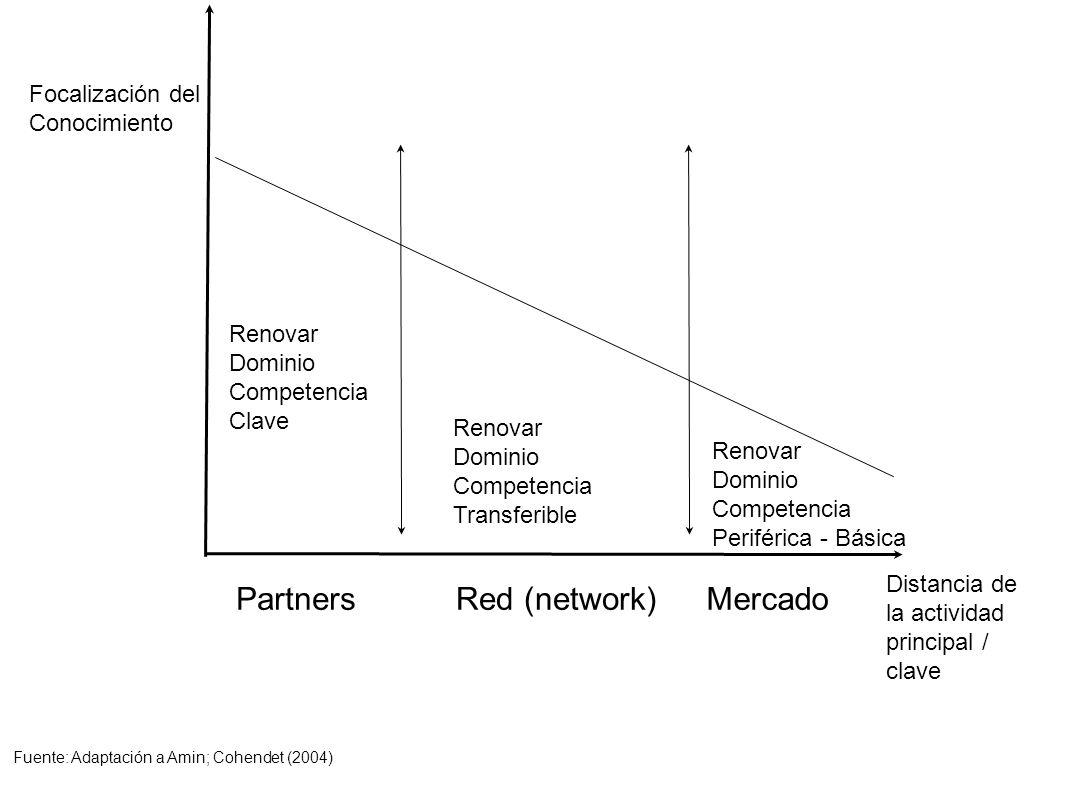 Focalización del Conocimiento Distancia de la actividad principal / clave PartnersRed (network)Mercado Renovar Dominio Competencia Clave Renovar Domin
