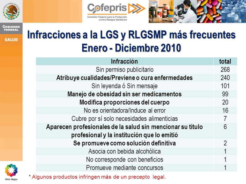 * Algunos productos infringen más de un precepto legal. Infracciones a la LGS y RLGSMP más frecuentes Enero - Diciembre 2010 Infraccióntotal Sin permi