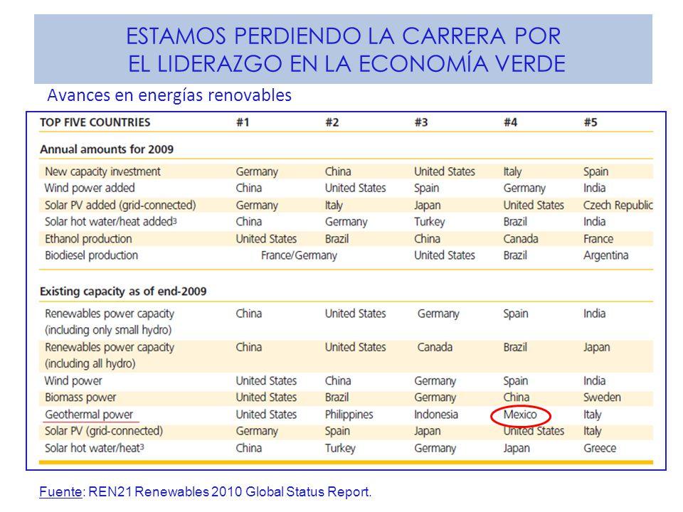 ESTAMOS PERDIENDO LA CARRERA POR EL LIDERAZGO EN LA ECONOMÍA VERDE Fuente: REN21 Renewables 2010 Global Status Report. Avances en energías renovables