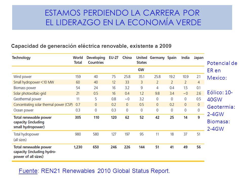 ESTAMOS PERDIENDO LA CARRERA POR EL LIDERAZGO EN LA ECONOMÍA VERDE Capacidad de generación eléctrica renovable, existente a 2009 Fuente: REN21 Renewables 2010 Global Status Report.