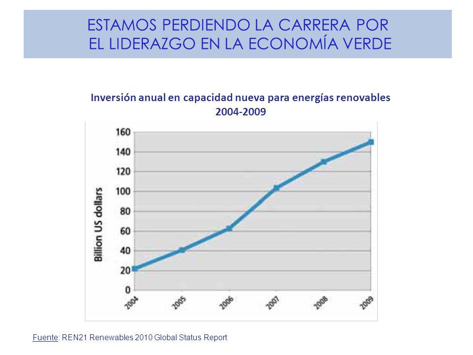 ESTAMOS PERDIENDO LA CARRERA POR EL LIDERAZGO EN LA ECONOMÍA VERDE Fuente: REN21 Renewables 2010 Global Status Report Inversión anual en capacidad nue