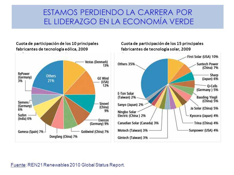 ESTAMOS PERDIENDO LA CARRERA POR EL LIDERAZGO EN LA ECONOMÍA VERDE Fuente: REN21 Renewables 2010 Global Status Report. Cuota de participación de los 1