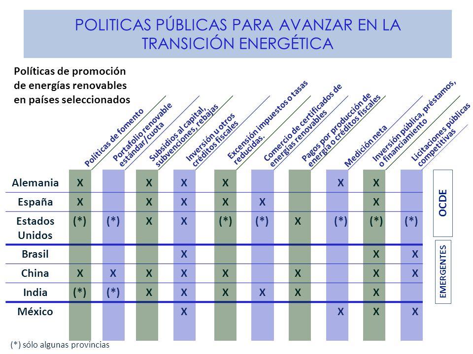 POLITICAS PÚBLICAS PARA AVANZAR EN LA TRANSICIÓN ENERGÉTICA Políticas de fomento Portafolio renovable estándar/cuota Subsidios al capital, subvencione