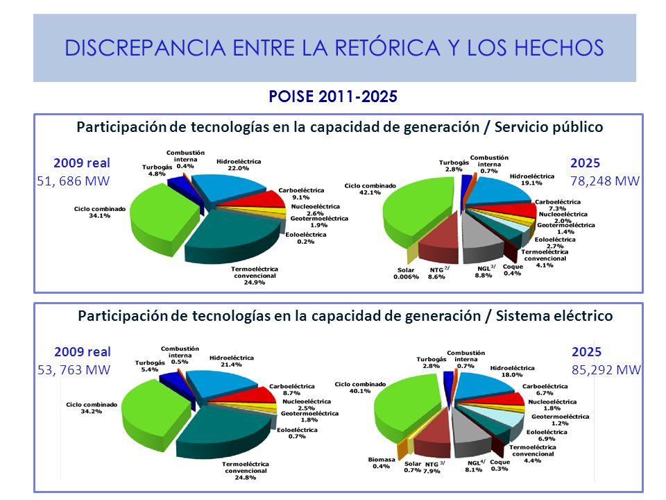 DISCREPANCIA ENTRE LA RETÓRICA Y LOS HECHOS POISE 2011-2025 Participación de tecnologías en la capacidad de generación / Sistema eléctrico 2025 85,292 MW 2009 real 53, 763 MW Participación de tecnologías en la capacidad de generación / Servicio público 2025 78,248 MW 2009 real 51, 686 MW