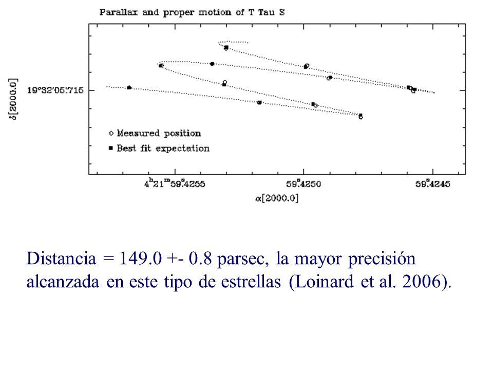 Distancia = 149.0 +- 0.8 parsec, la mayor precisión alcanzada en este tipo de estrellas (Loinard et al.