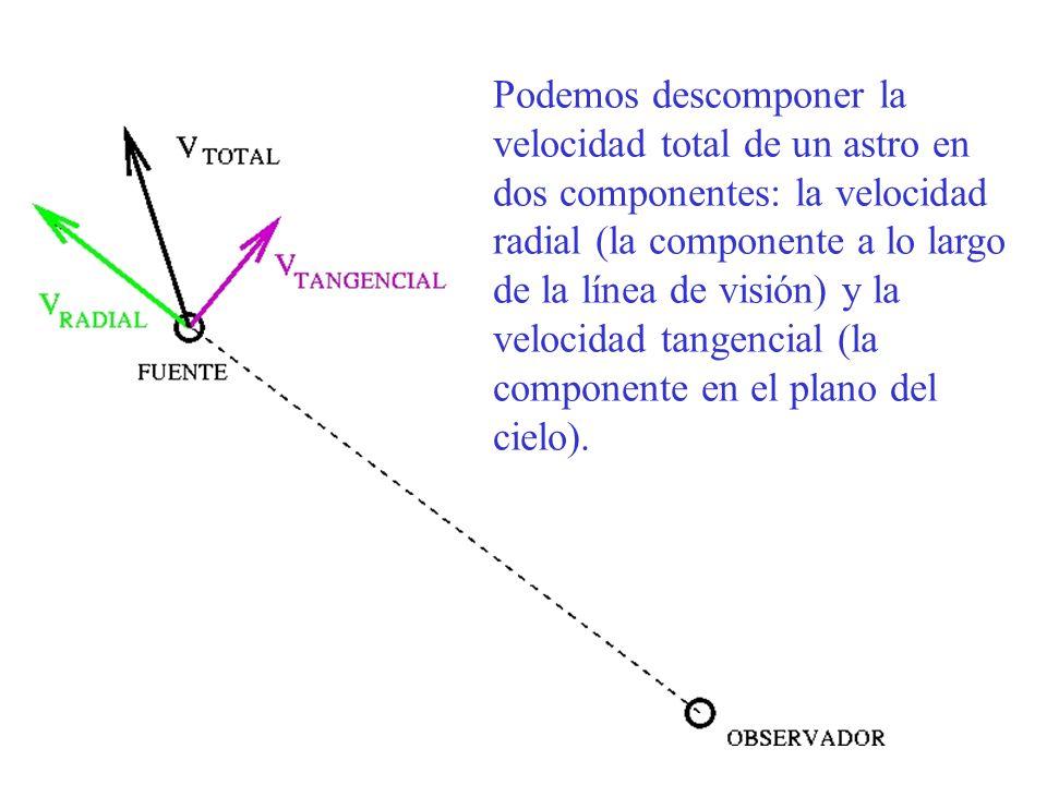 Podemos descomponer la velocidad total de un astro en dos componentes: la velocidad radial (la componente a lo largo de la línea de visión) y la velocidad tangencial (la componente en el plano del cielo).