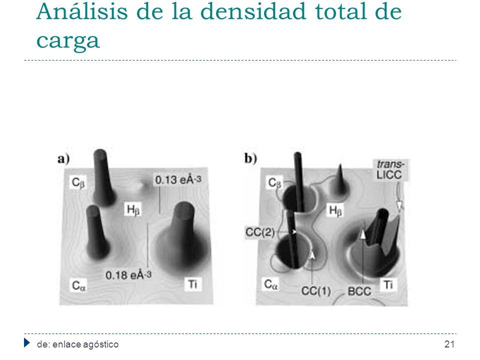 Análisis de la densidad total de carga de: enlace agóstico21