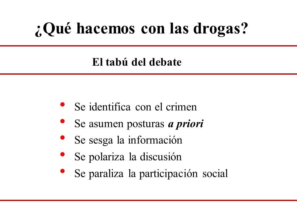 ¿Qué hacemos con las drogas? Se identifica con el crimen Se asumen posturas a priori Se sesga la información Se polariza la discusión Se paraliza la p