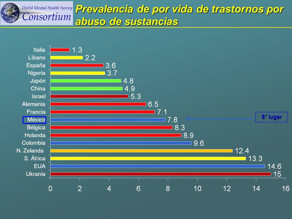 Prevalencia de por vida de trastornos por abuso de sustancias 8° lugar