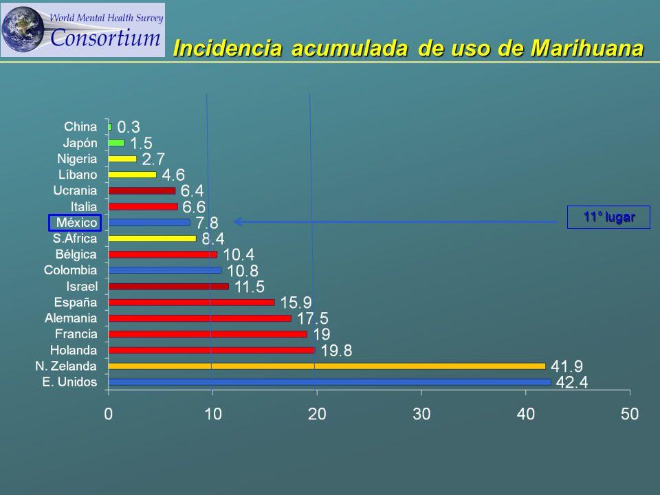 Incidencia acumulada de uso de Marihuana 11° lugar