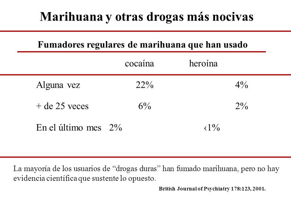 Marihuana y otras drogas más nocivas Fumadores regulares de marihuana que han usado cocaína heroína Alguna vez 22% 4% + de 25 veces 6% 2% En el último