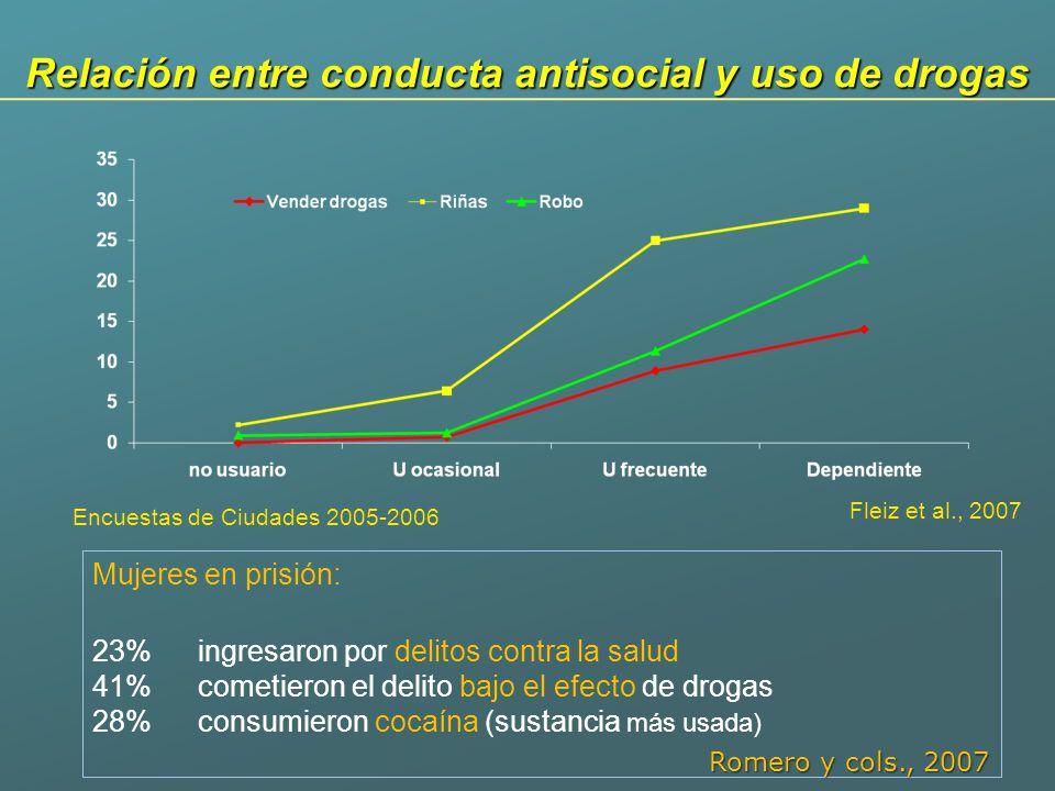 Relación entre conducta antisocial y uso de drogas Encuestas de Ciudades 2005-2006 Fleiz et al., 2007 Mujeres en prisión: 23% ingresaron por delitos c