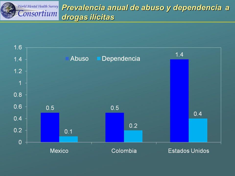 Prevalencia anual de abuso y dependencia a drogas ilícitas