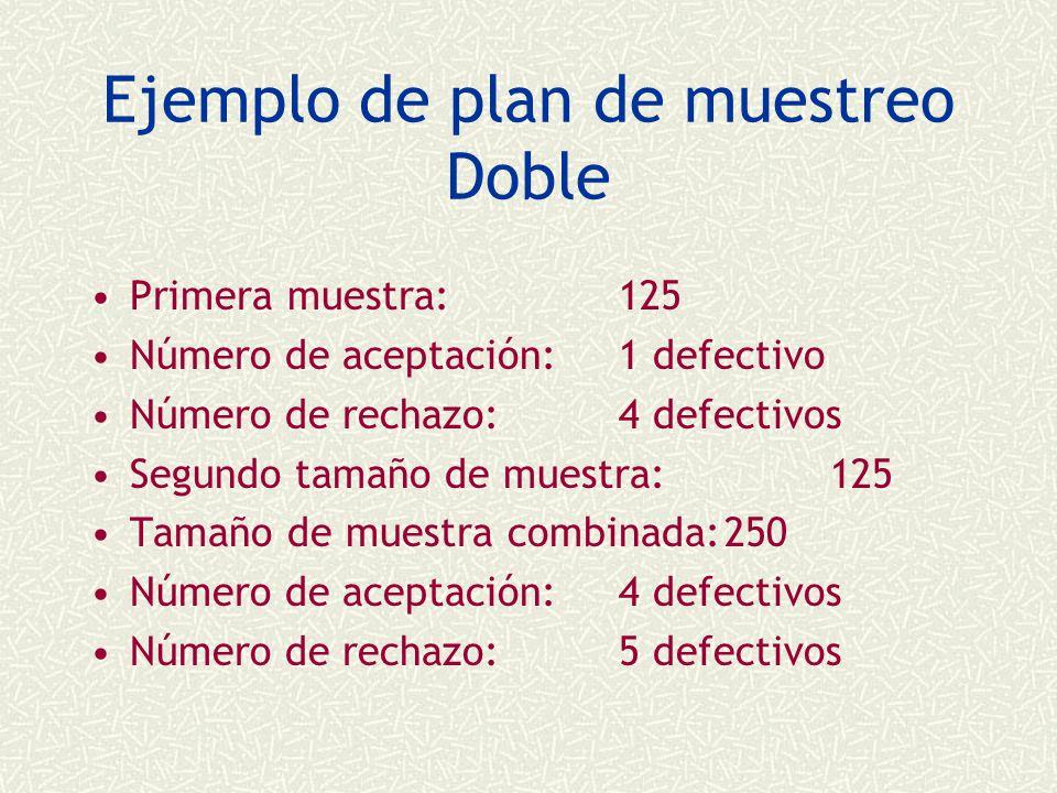Ejemplo de plan de muestreo Doble Primera muestra:125 Número de aceptación:1 defectivo Número de rechazo:4 defectivos Segundo tamaño de muestra:125 Tamaño de muestra combinada:250 Número de aceptación:4 defectivos Número de rechazo: 5 defectivos