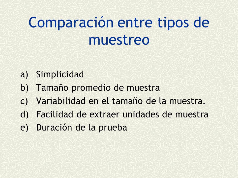 Comparación entre tipos de muestreo a)Simplicidad b)Tamaño promedio de muestra c)Variabilidad en el tamaño de la muestra.